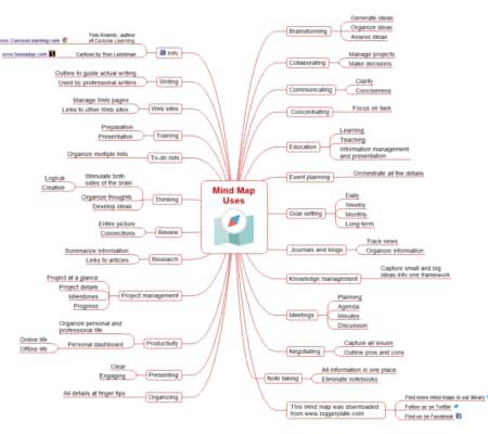 Mind Map Maker By Mindmanager