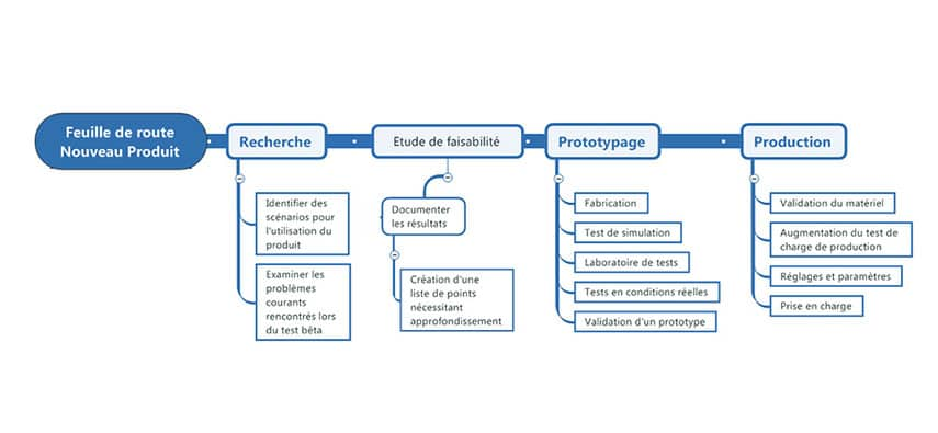 Innover grâce au mind mapping